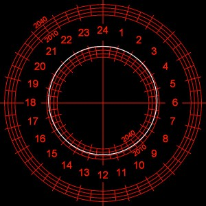 Example of corrected Polaris location for a latitude of 25° (e.g. Florida) for some time in 2015. Note this is an upright Astrophysics RAPAS reticle.
